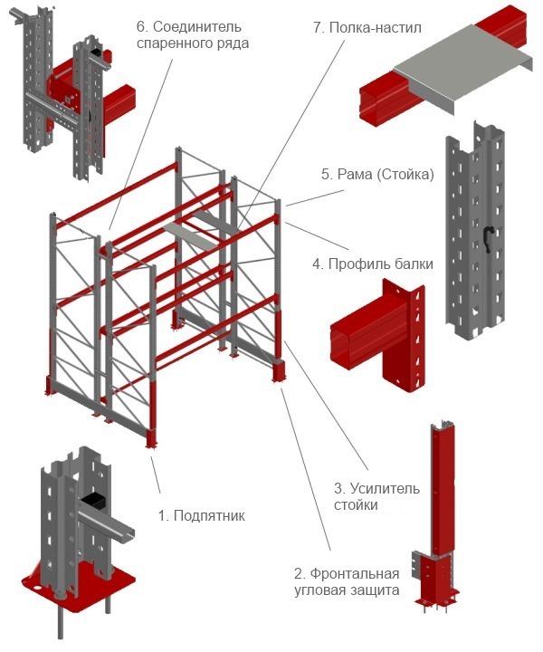 Элементы конструкции паллетных стеллажей