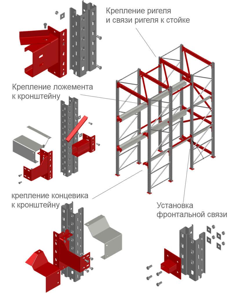 Конструкция набивных стеллажей