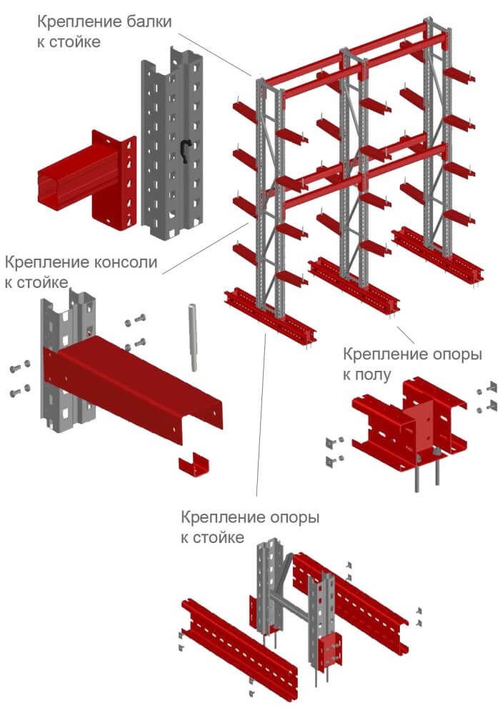 Конструкция консольных стеллажей